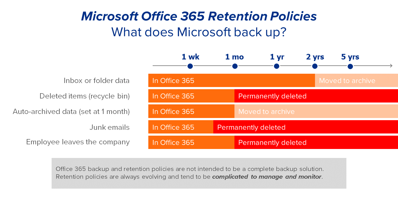 Microsoft Office 365 Retention Policies