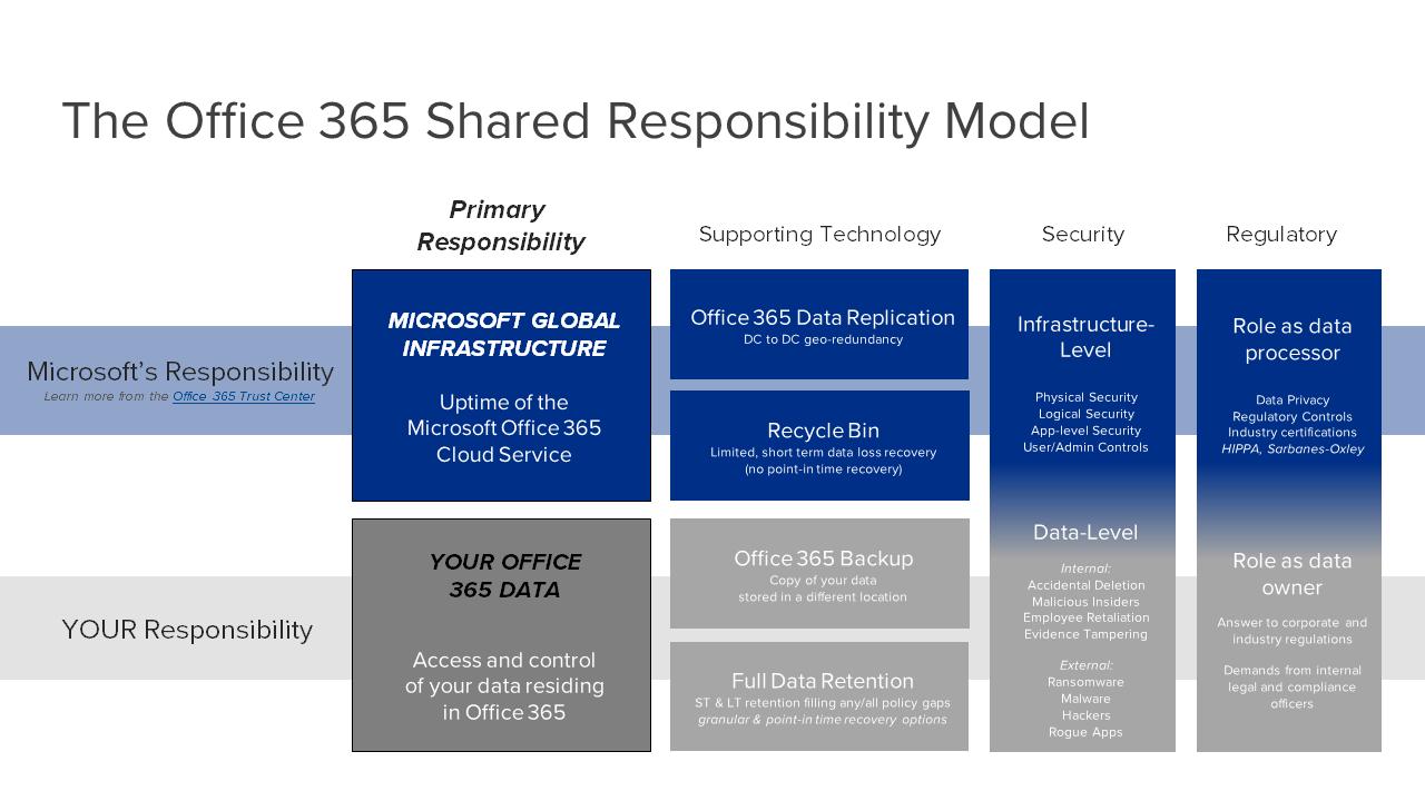 Microsoft Shared Responsibility