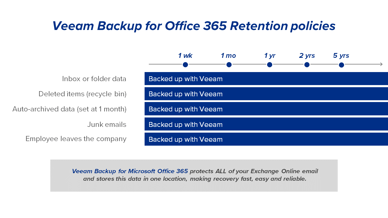 Veeam Backup for O365 Retention Policies